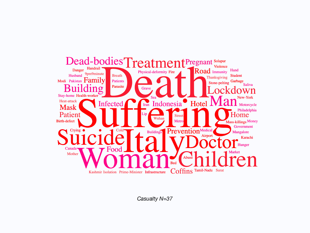 Wordcloud of all the tags associated with debunked misinformation stories related to COVID-related casualties
