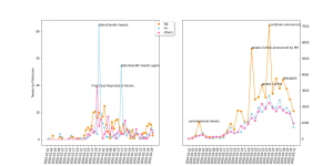 Coronavirus-related tweeting in the months of Jan-Feb 2002 (left figure) followed by coronavirus-related tweeting in March 2020 visualized between BJP, INC, and all other parties