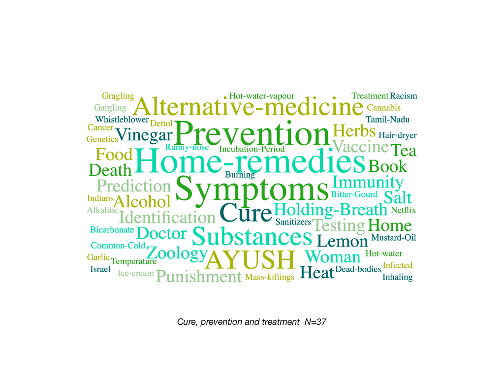 Wordcloud of all the tags associated with debunked COVID-related misinformation stories related to cure, treatment, and prevention