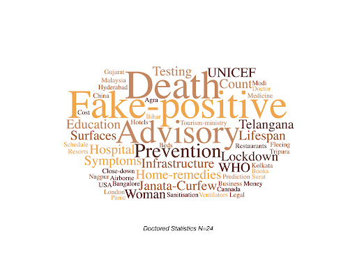 Wordcloud of all the tags associated with debunked COVID-related misinformation stories including statistics or advisories