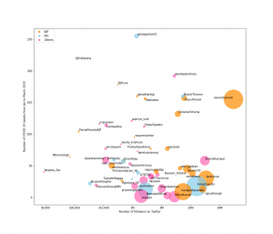 Figure 2: Politicians visualized by the number original tweets about COVID (y-axis), the extent to which they were retweeted when they tweeted about COVID (size of the bubble), and the number of followers the have (x-axis).