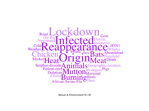 Wordcloud of all the tags associated with debunked COVID-related misinformation stories about nature and the environment