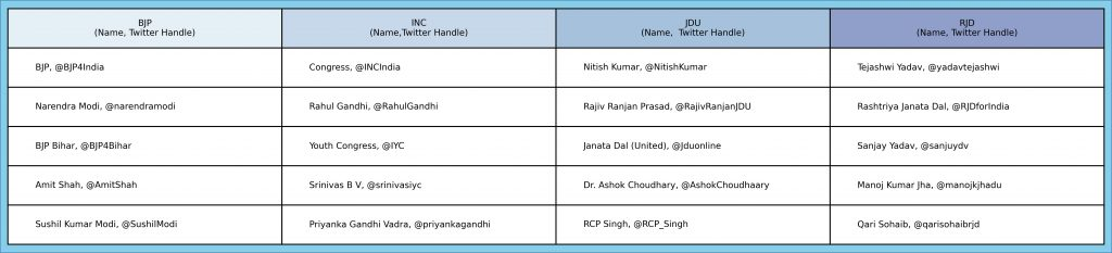 Table 1: Most retweeted politicians from the four key parties in the state